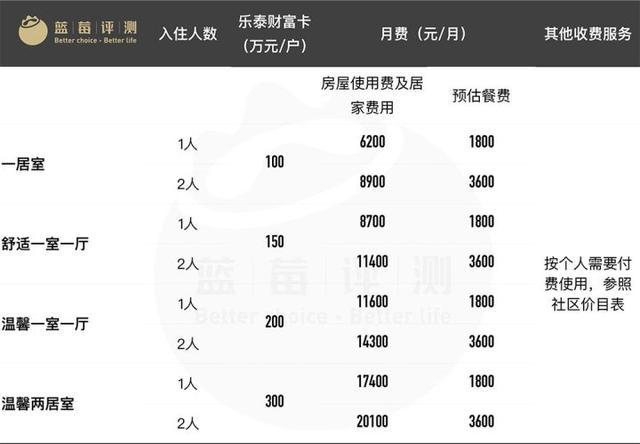 蓝莓评测 | 2018最佳高端养老机构(上海)-蓝莓评测
