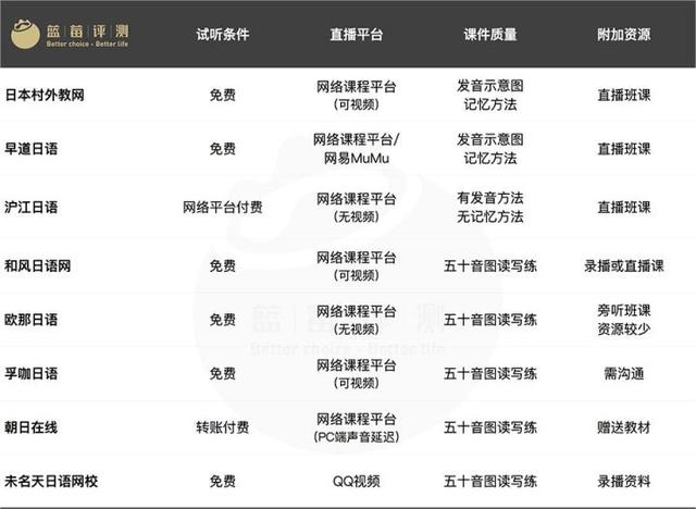 蓝莓评测   17家在线日语平台实测,筹备一场原汁原味的日本之旅-蓝莓评测