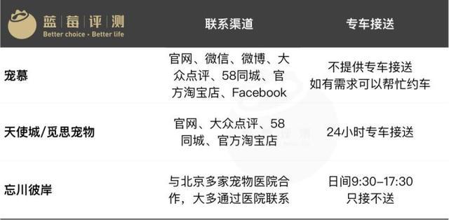 蓝莓评测 | 2018北京最佳宠物殡葬机构,与它做体面的告别-蓝莓评测